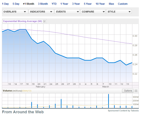 MAS stock one month via Bloomberg Businessweek