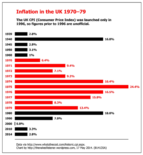 chart inflation in the UK 1970-79