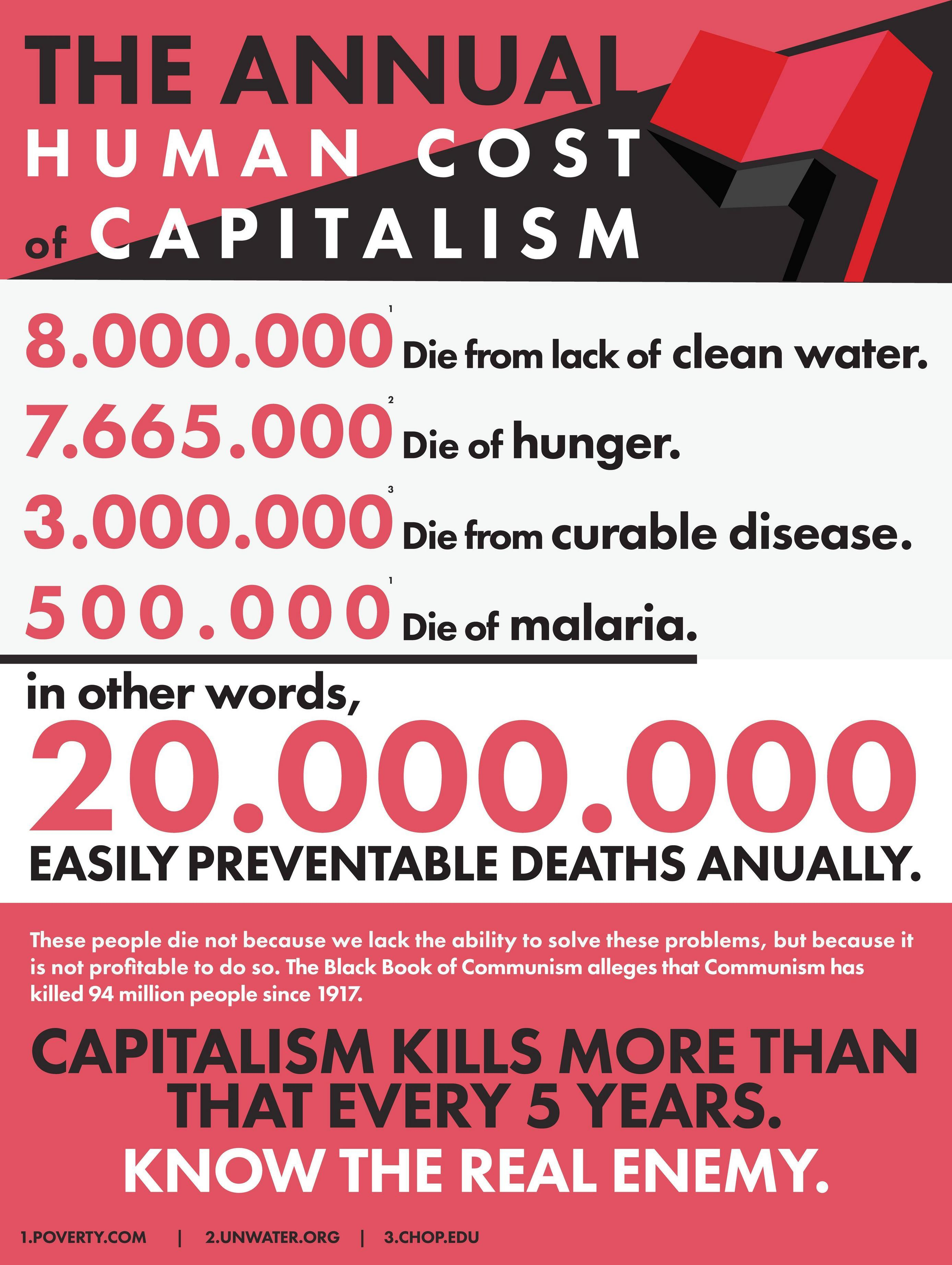 Human cost of capitalism